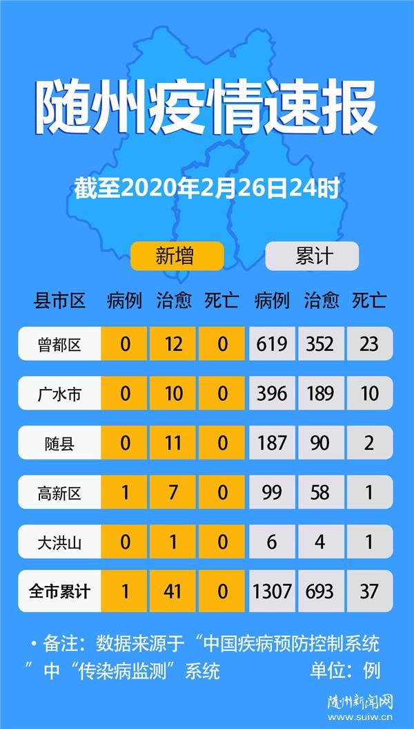 【权威发布】随州疫情速报(截至2月26日24时)